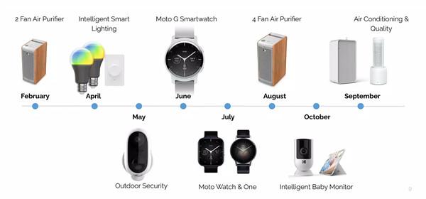 下一个Moto智能手表将包括Apple Watch克隆