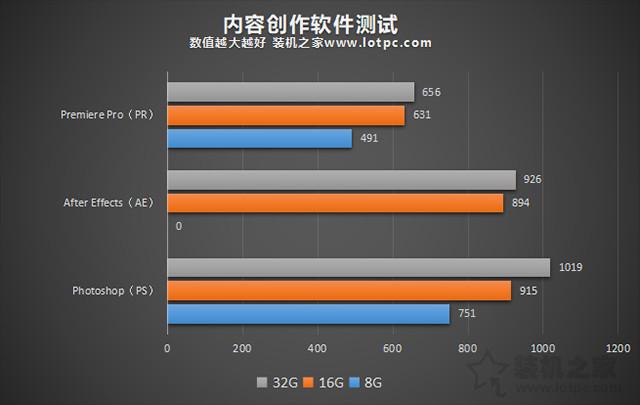 电脑32G内存有必要吗 8G、16G、32G内存条玩游戏 生产力实测对比